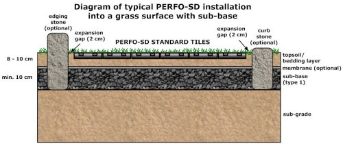 Perfo Ground Reinforcing Tiles General Installation